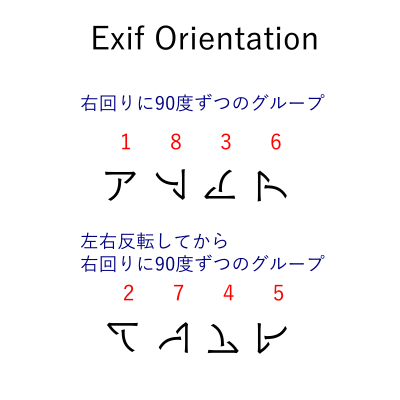 Exif回転情報の番号